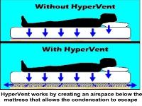 hypervent