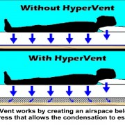 Hypervent for mattresses in campervans, caravans, motorhomes and boats